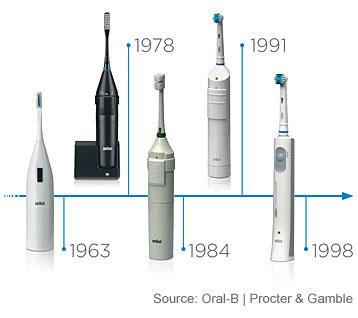 L-histoire de Oral-B